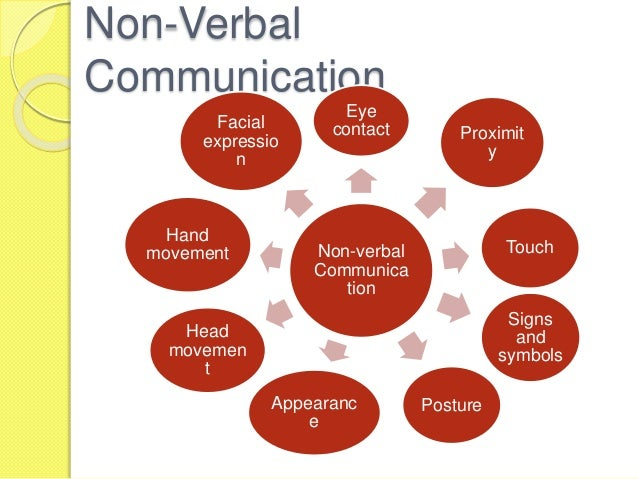 verble non verble communication The video discusses or shows scenes of non-verbal communications and gestures used among different people from different races, cultures and traditions it s.
