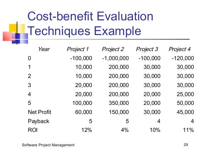 evaluation of cost control techniques and Standard forms for cost planning & cost control there are template forms for the cost planning and cost control of building projects and civil engineering projects its purpose, during the tender evaluation stage.