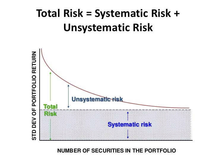 diversifiable or an undiversifiable risk Part i 1 for each of the scenarios below, explain whether or not it represents a diversifiable or an undiversifiable risk please consider the issues from the viewpoint of investors.
