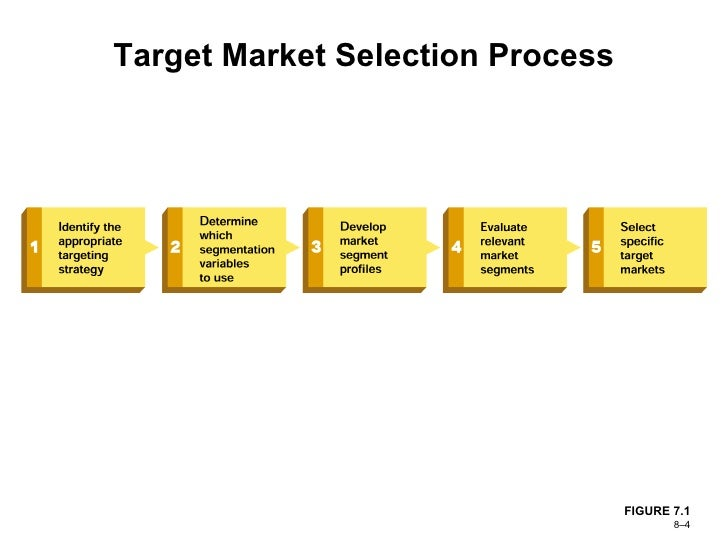 using the appropriate targeting strategy in the target market selection process This article helps technology startups' marketing strategy by identifying target customers & market segmentation using the application scenario tool mars this article helps defining a target customer is the first step in the market segmentation process types of target customers in.