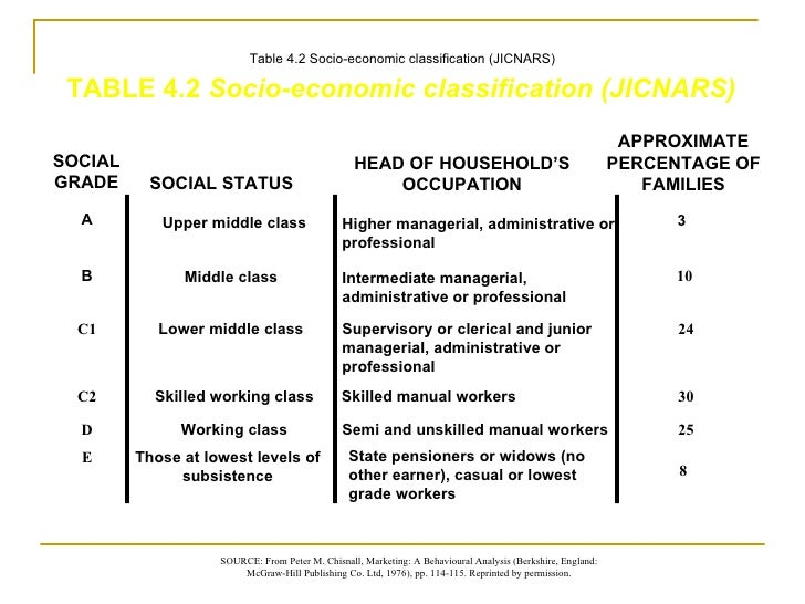 society and socio economic class in brave Economic class synonyms, economic class pronunciation, economic class translation, english dictionary definition of economic class noun 1 social class - people having the same social, economic, or educational status the working class an emerging professional class socio-economic.