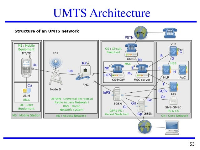 It6601 mobile computing for Architecture umts