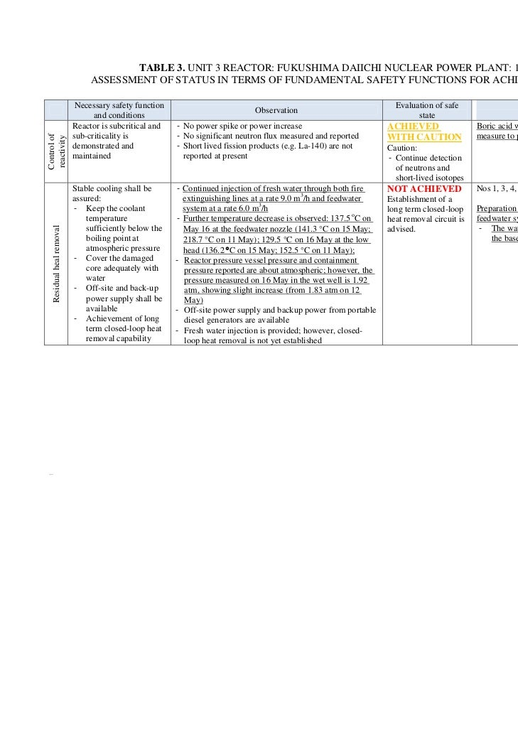 Table 3: Unit 3 Reactor: Fukushima Daiichi Nuclear Power Plant - 18 May 2011