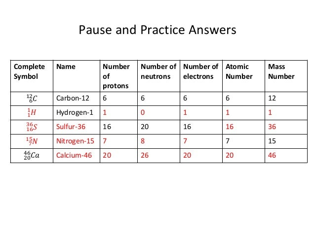 pics How to Find the Number of Protons, Neutrons, and Electrons