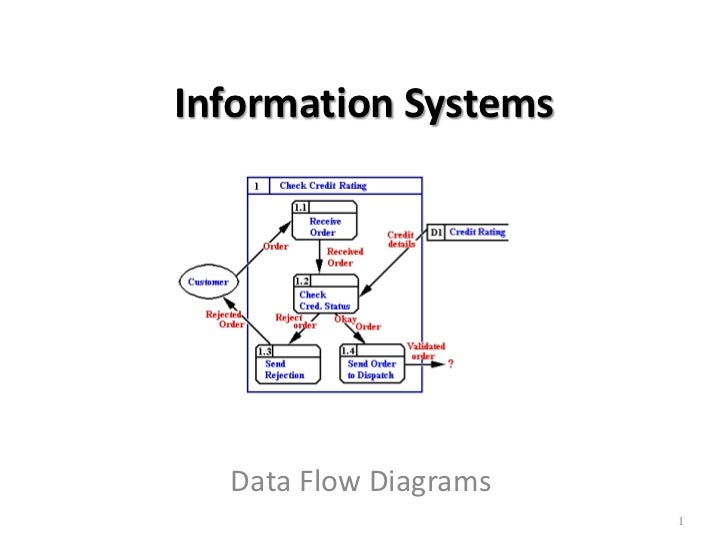 task 1 unit 3 information systems Unit 3 - information systems wednesday, 14 may 2014 data flow diagrams- m1 data flow diagram using information-p1 data flow diagrams- m1 april (1.