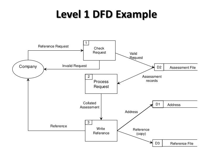 btec national in ict  unit    data flow diagrams introduction    reference writing     level  dfd example