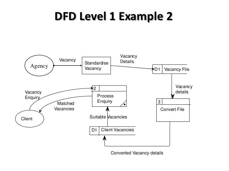 btec national in ict  unit    data flow diagrams introduction       dfd level  example