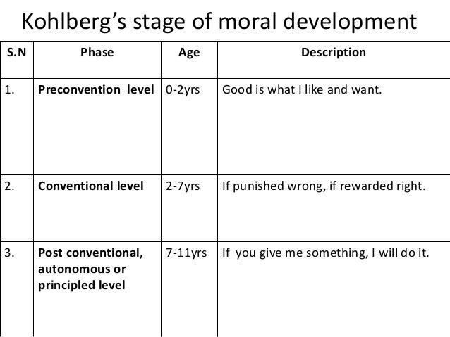 Child health nursing for Moral development 0 19