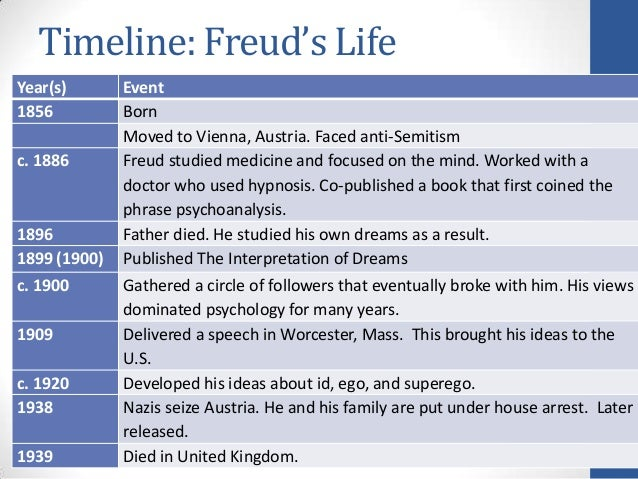 a biography of freud Read a biography about sigmund freud, the founder of psychoanalysis  discover more about his life, works and theories including 'the interpretation of.