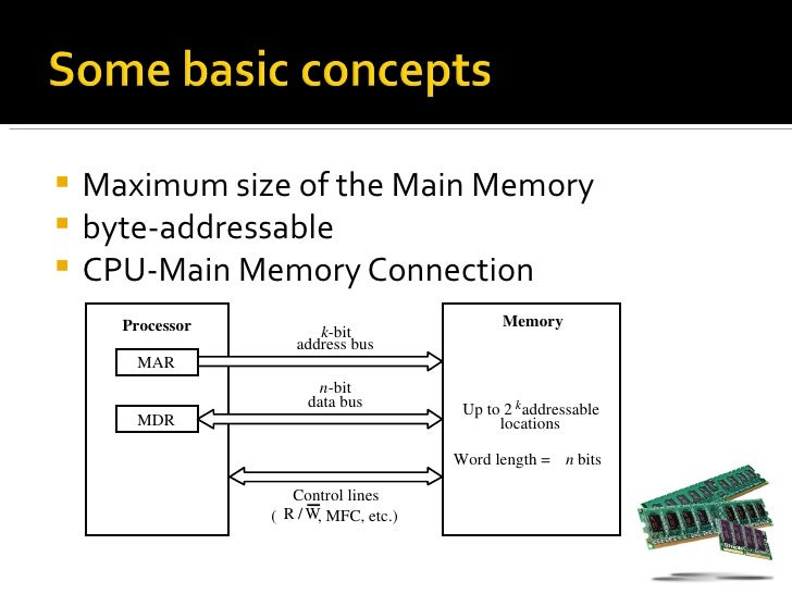 Cpu Memory Unit Cpu-main Memory Connection