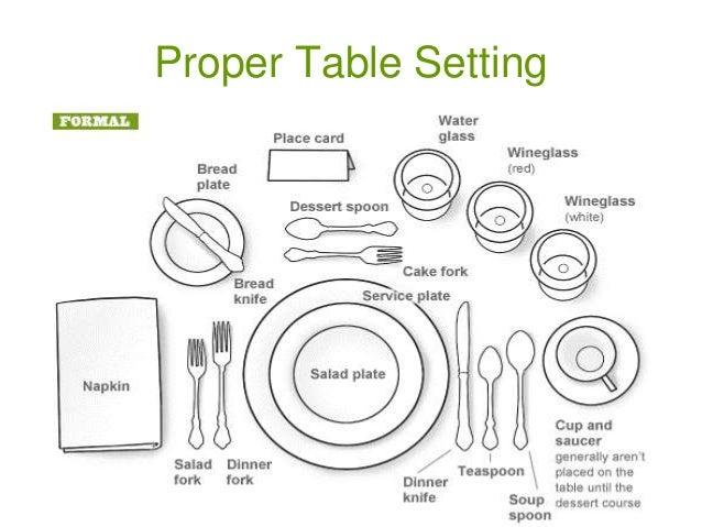 Unit 4 Table Setting And Etiquette