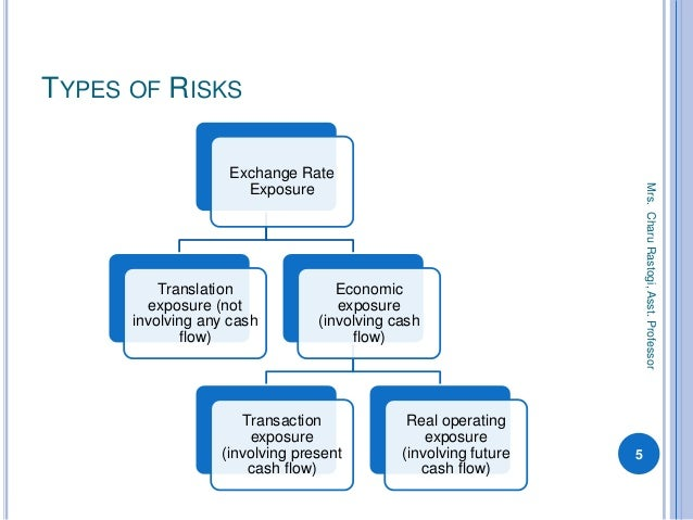 exchange risk Definition of exchange rate risk: exposure or uncertainty that is inherent in dealing with two or more currencies that do not have fixed-parity values also called currency risk dictionary term of the day articles subjects.