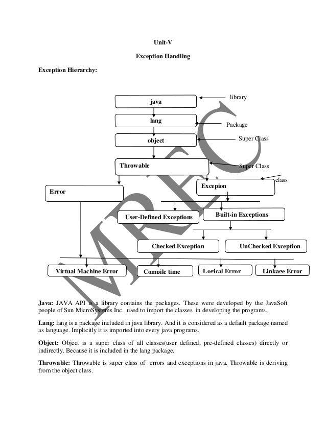 Unit-V                                     Exception HandlingException Hierarchy:                                         ...