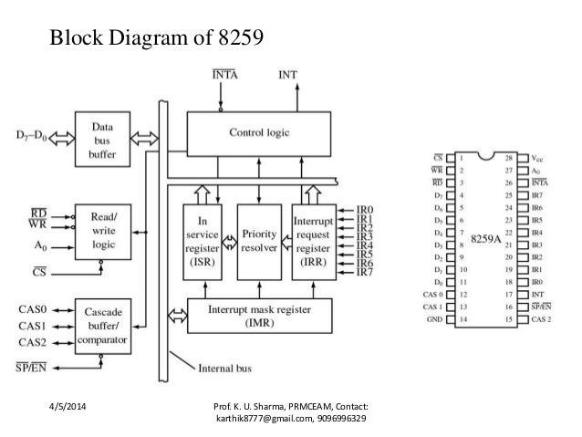 unit 6 assembly language programming