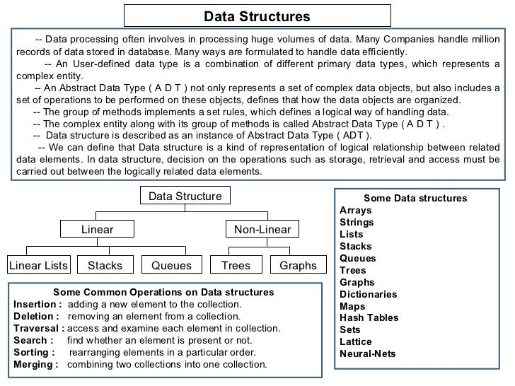 Data Structures      -- Data processing often involves in processing huge volumes of data. Many Companies handle million r...