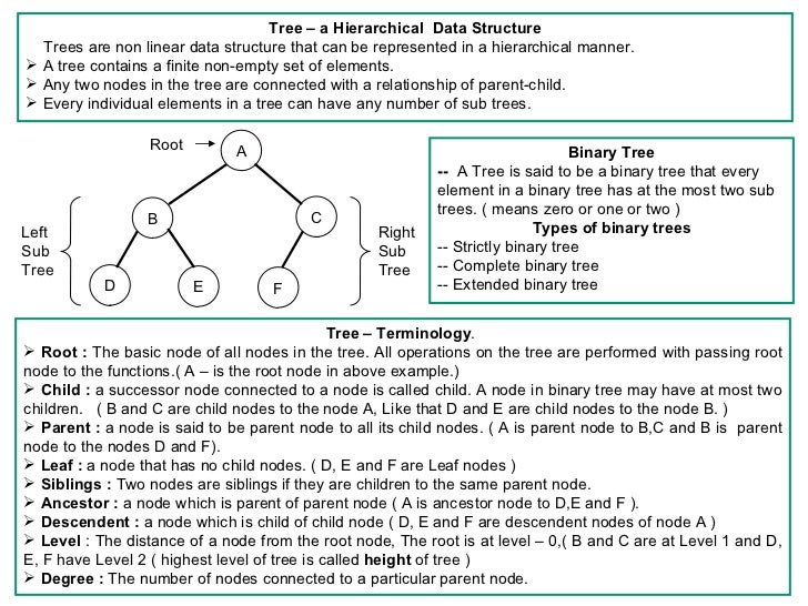 Tree – a Hierarchical Data Structure  Trees are non linear data structure that can be represented in a hierarchical manner...