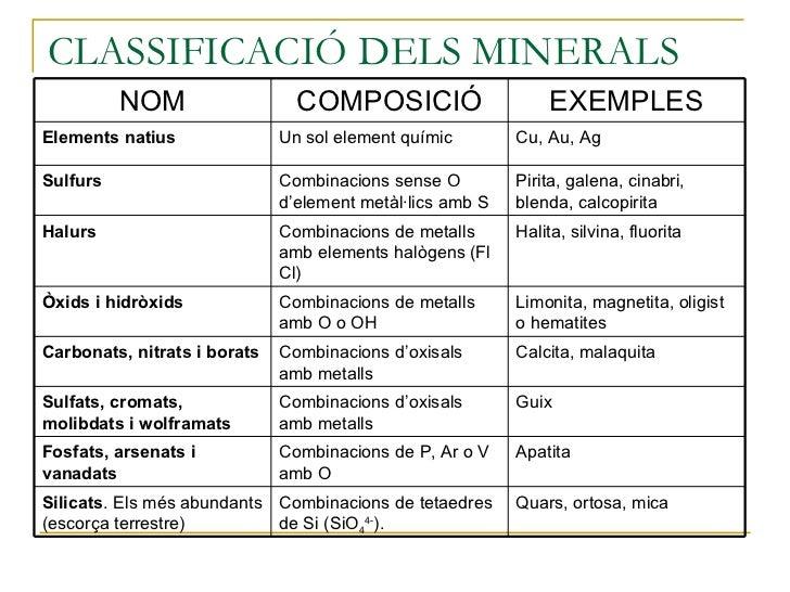 CLASSIFICACIÓ DELS MINERALS Quars, ortosa, mica Combinacions de tetaedres de Si (SiO 4 4- ). Silicats . Els més abundants ...