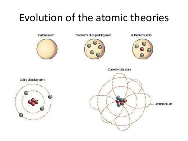 Worksheet Evolution Of The Atom Timeline christine nelsons chemistry blog atomic theory timeline of the diagram below shows evolution how scientists came up with current atom
