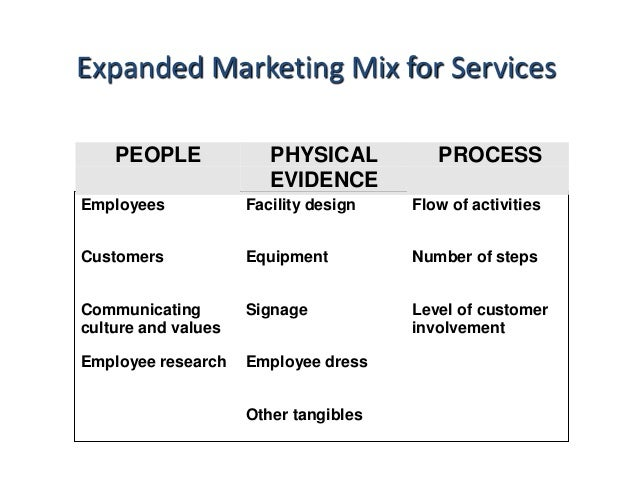 significance of physical evidence in service marketing Physical evidence – marketing mix physical evidence  therefore marketers develop what we call physical evidence to replace these physical cues in a service the role of the marketer is to design and implement such tangible evidence  this is all important to the physical evidence as a fundamental element of the services marketing mix.