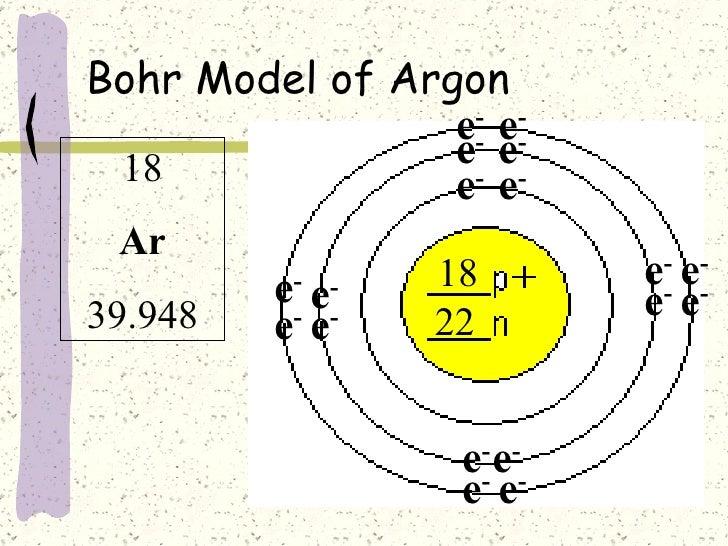Argon Argon Bohr Diagram
