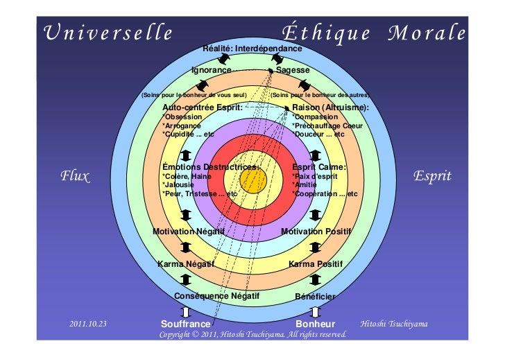 Universelle                                               Éthique Morale                                    Réalité: Inter...