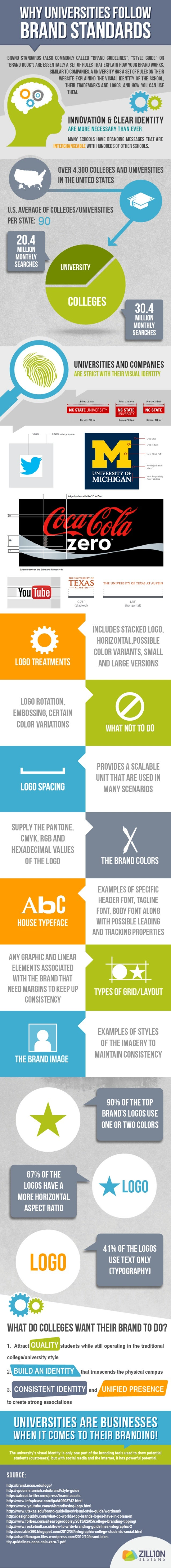 [INFOGRAPHIC]: Why Universities Follow Brand Standards