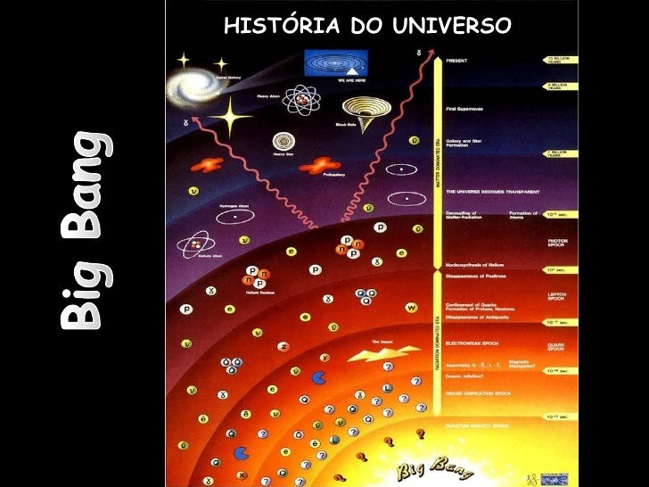 O Sistema Solar no Universo