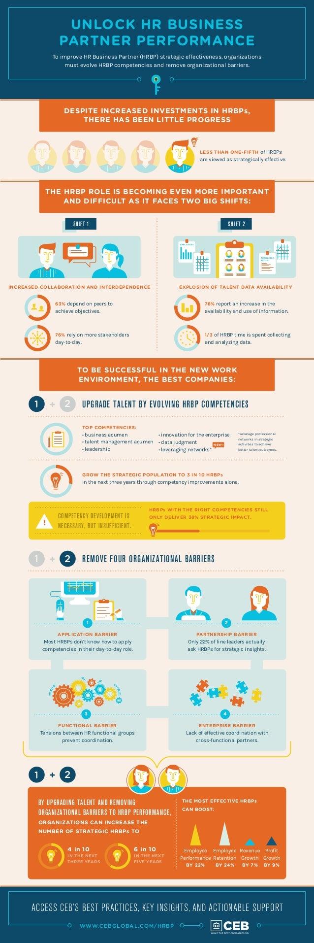 Unlock HR Business Partner Performance