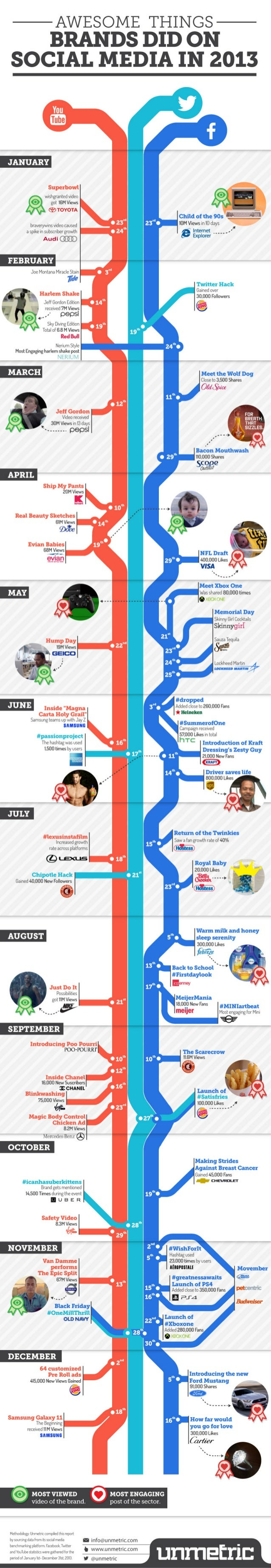 Awesome things Brands did on Social Media in 2013 [INFOGRAPHIC]