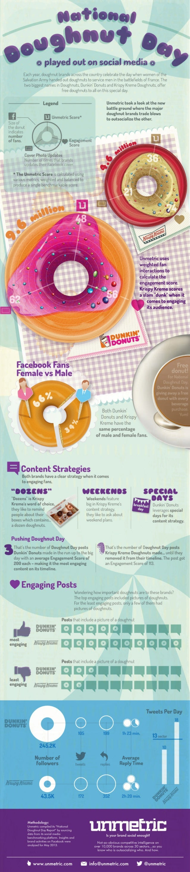 National Doughnut Day (Infographic)
