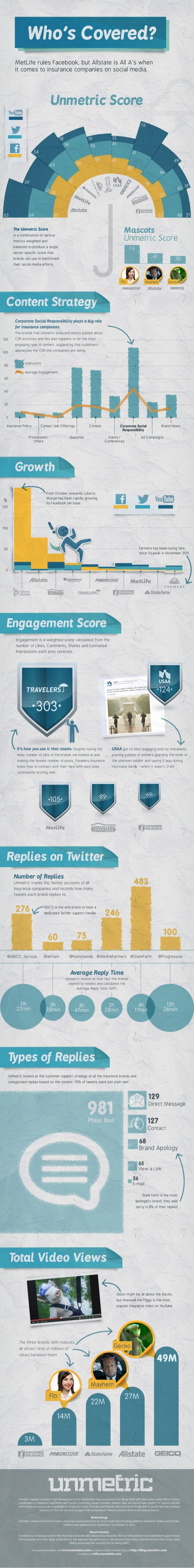Top Performing Insurance Brands on Social Media