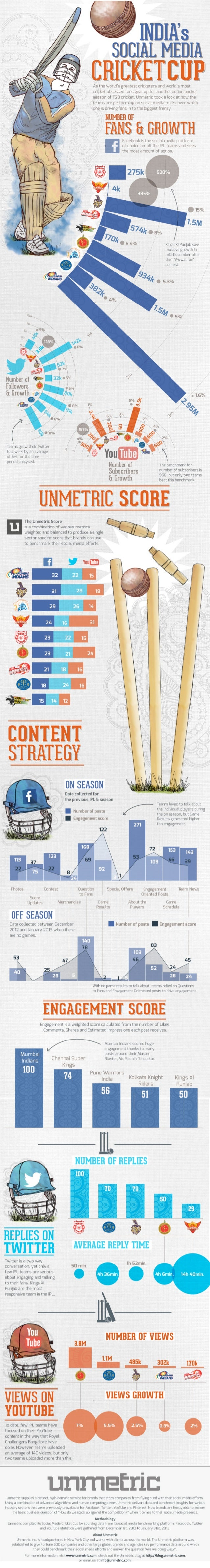 INDIA's Social Media Cricket Cup