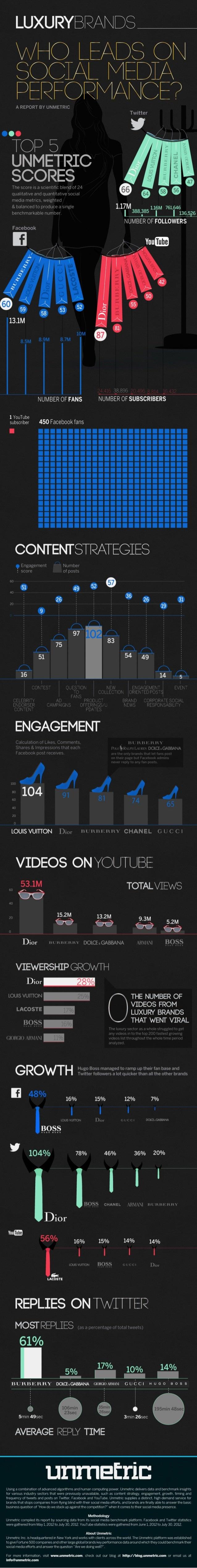 Top Performing Luxury brands on Social Media