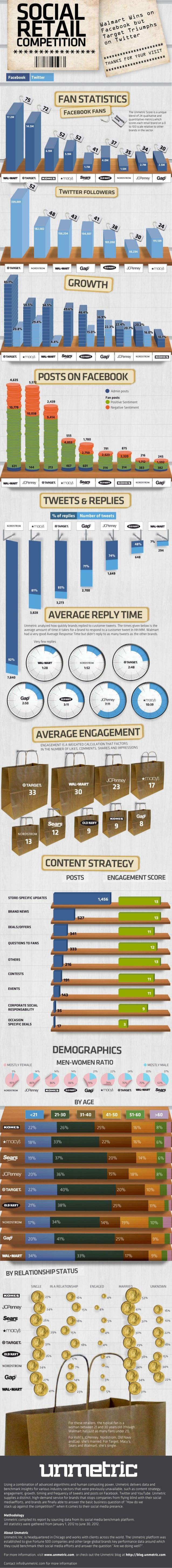 Retails brands on top of Social Media