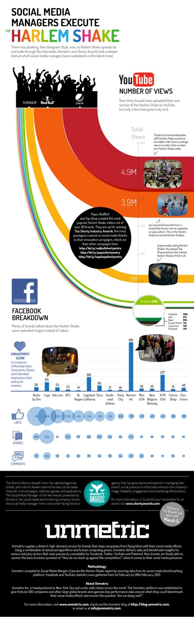 """The Brands that did the """"Harlem Shake"""" on social media by Unmetric"""