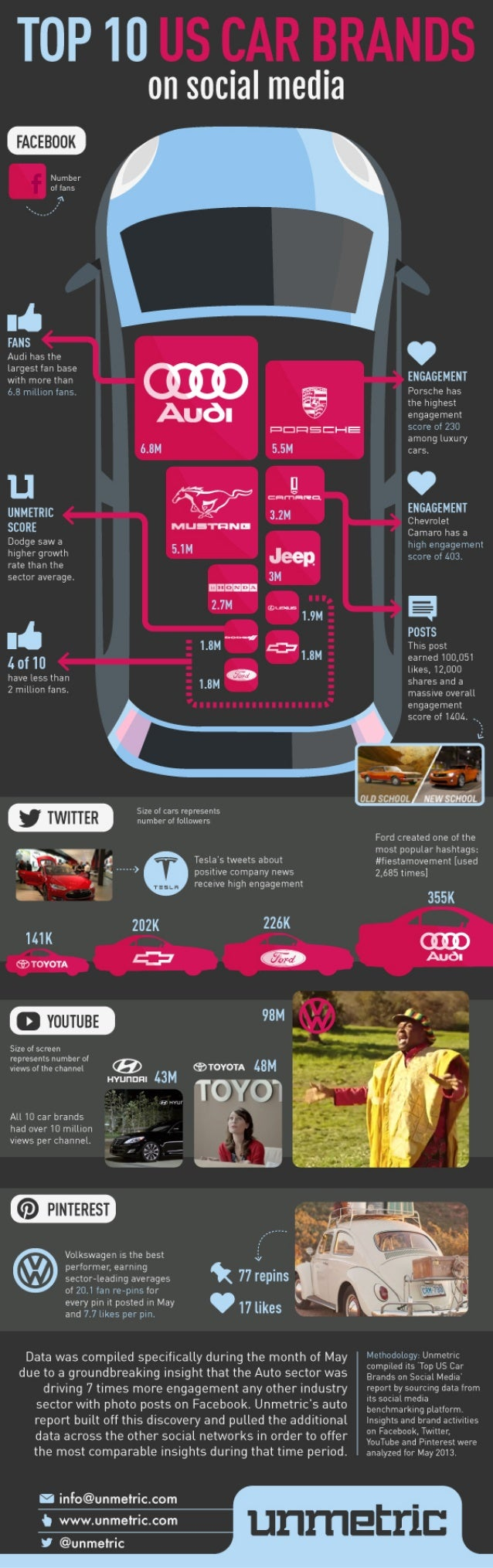 Top 10 US Car Brands on social media