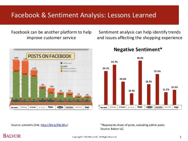 Facebook & Sentiment Analysis: Lessons LearnedFacebook can be another platform to help                                    ...