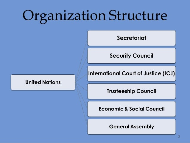 the united nations structure The general assembly the general assembly is the main deliberative organ of the united nations it is composed of representatives of all member states, each of which.