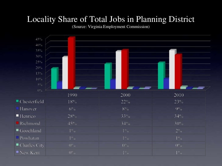 Locality Share of Total Jobs in Planning District             (Source: Virginia Employment Commission)