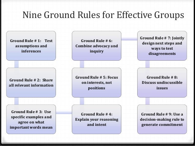 ptlls setting ground rules We set ground rules like 'all to participate' and 'constructive criticism only' to include all learners and to avoid unconstructive replies which may lead to a sense of being bullied search join ptlls theory - ground rules, roles.