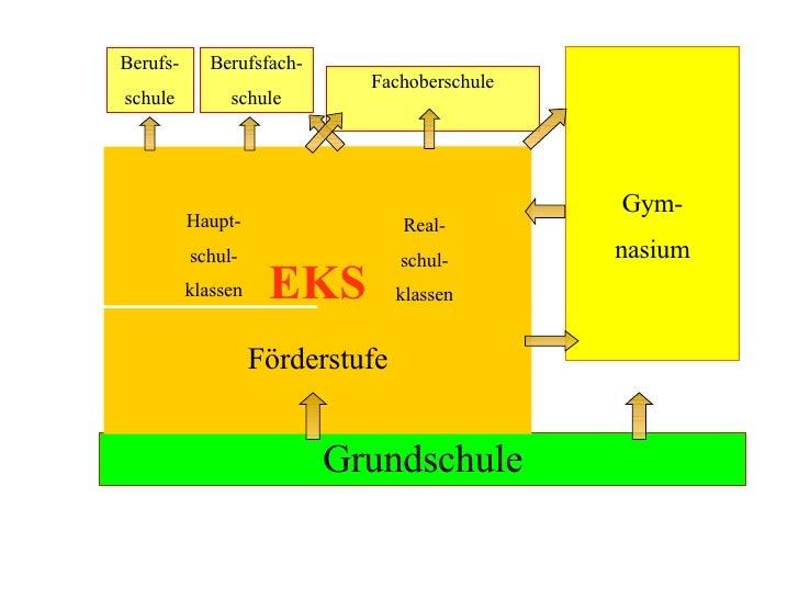 Grundschule Förderstufe Gym- nasium Haupt- schul- klassen Real- schul- klassen Berufs- schule Berufsfach- schule Fachobers...