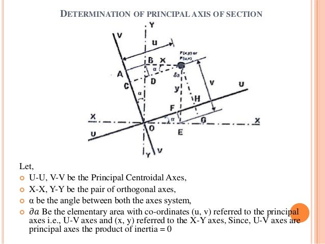 Unsymmetrical bending.ppt X Axis Definition