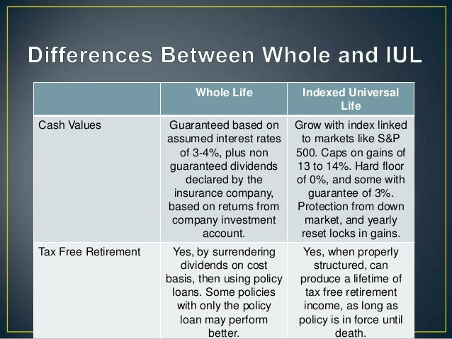 term vs cash value life insurance