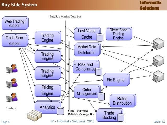 Trading bank system avis