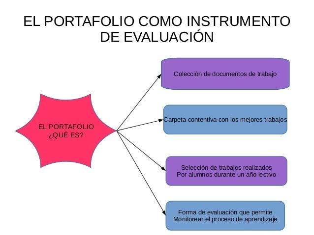 http://image.slidesharecdn.com/untitled2-150710012227-lva1-app6891/95/el-portafolio-como-instrumento-de-evaluacin-1-638.jpg?cb=1436491396