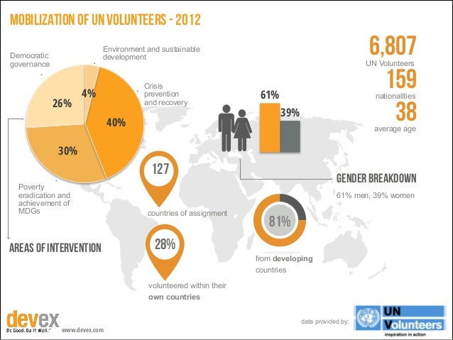 mobilization of un volunteers - 2012  6,807 159 38  Environment and sustainable development  Democratic governance  26%  C...