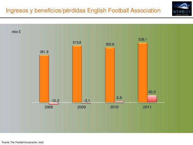 Ingresos y beneficios/pérdidas English Football Association261,8313,6303,6329,1-3,18,840,02008 2009 2010 2011Fuente: The F...