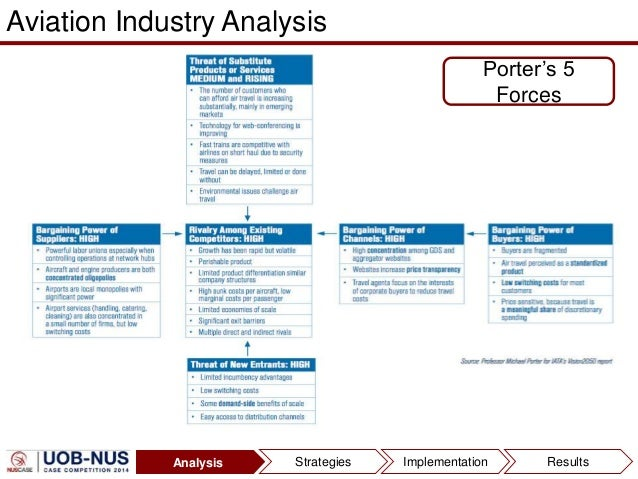 porter s five forces for kingfisher airlines Porter's five forces in order to analyse the industrial environment of qantas airlines and evaluate the nature of the competition faced by the company, the following analysis was carried out using porter's five force framework (porter, 2008.