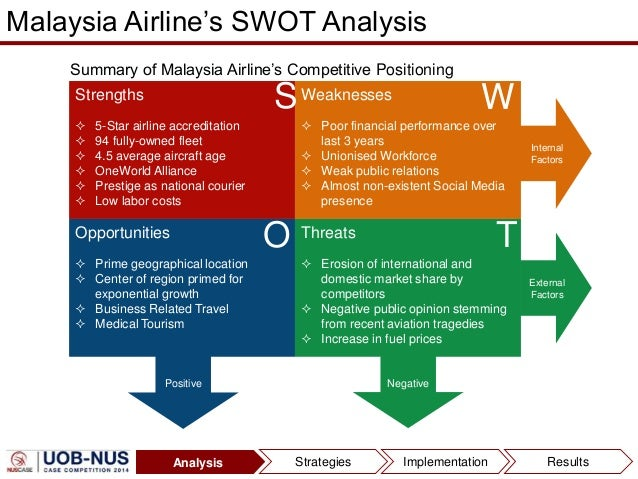 malaysia tourism swot analysis Islamic tourism centre (itc) to conduct a swot analysis of islamic tourism in malaysia vis-à-vis other islamic countries.