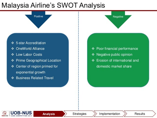 malaysia airlines swot analysis This is the swot analysis of malaysia airlines by মআজাদ.